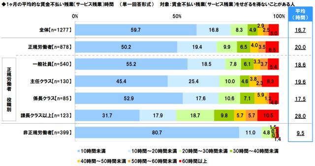 1ヶ月の平均的な賃金不払い残業(サービス残業)時間