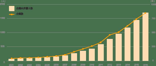 企業内弁護士数の推移