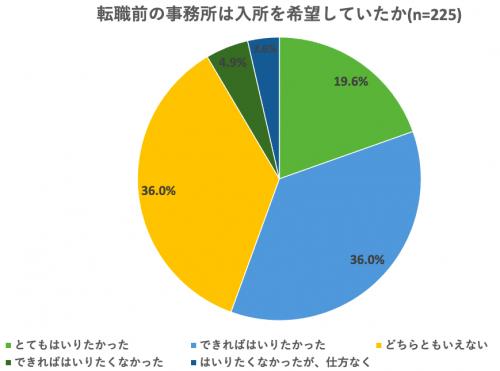 「とても入りたかった」は19.6%、「できれば入りたかった」は36.0%。入所を希望していた事務所から転職していた人が55.6%で、半数を超えた。