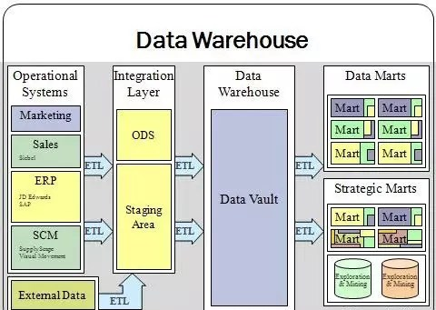 Top 50 Data Warehouse Interview Questions & Answers