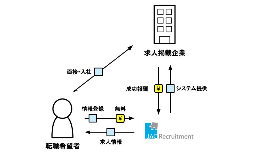 JACリクルートメントのビジネスモデル