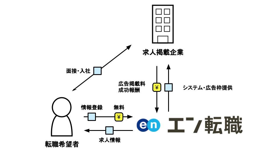 エン転職のビジネスモデル