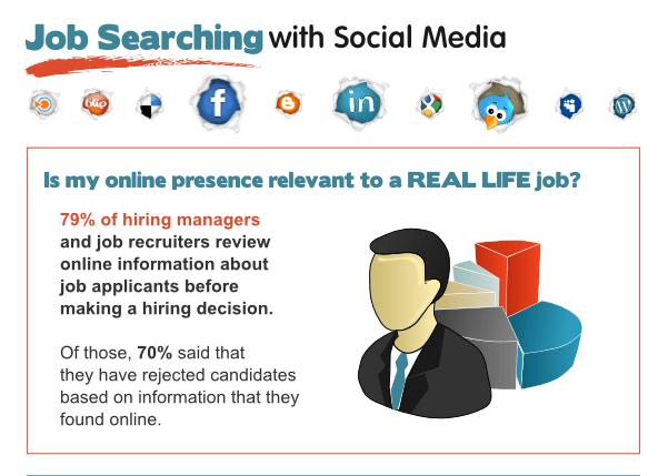 INFO GRAPHIC Social Media Job Searching