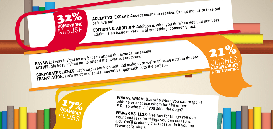 The Most-annoying Writing Mistakes [INFOGRAPHIC]