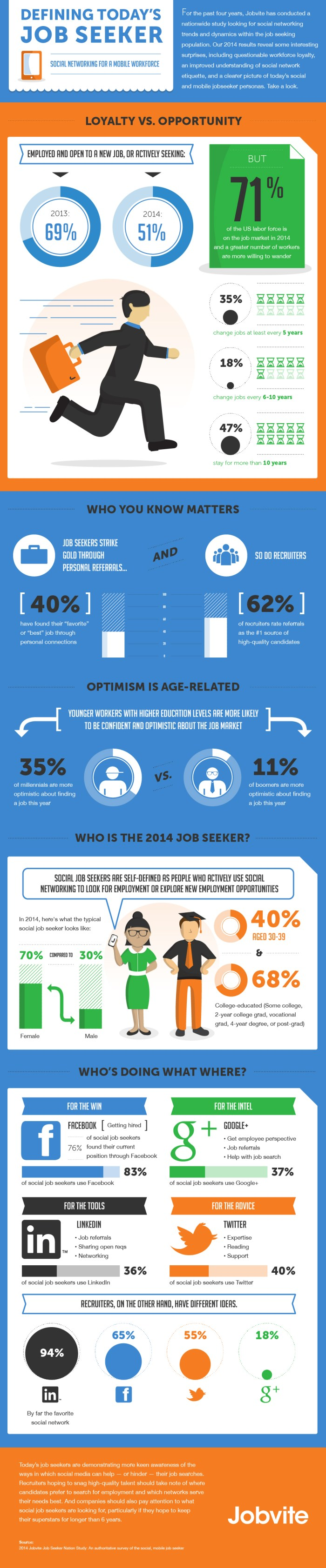 JobSeekerNationInfographic1