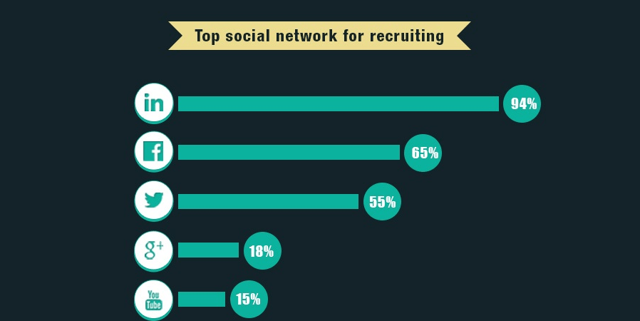 [Infographic] Getting Hired in a Digital World