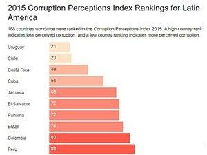 Corruption Perceptions Index Uruguay