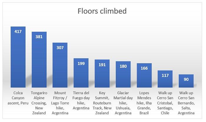 Day hike floors climbed 700px