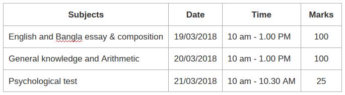 Sub Inspector SI Examination Marks Distribution