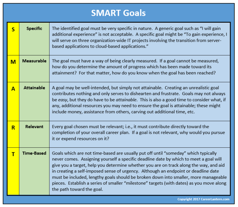 A table detailing the meaning of the SMART acronym letters.
