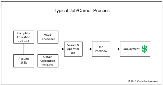 "Flowchart of the steps for the ""typical"" career process, showing that the applicant is responsible for acquiring education, work experience, and skills (all at the applicant's expense) before being able to obtain a job interview."