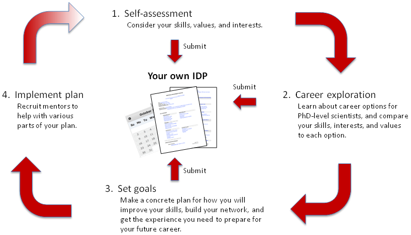 Develop your own IDP