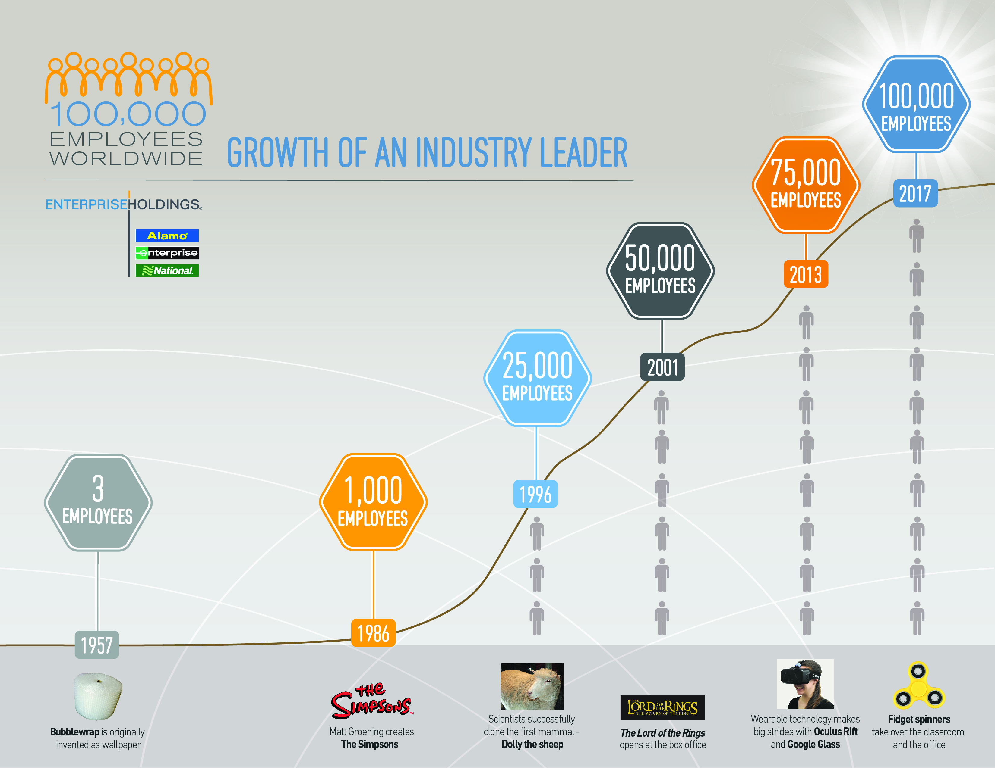 Infographic Timeline Growth