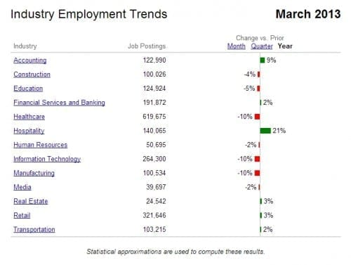 indeed industry trends march 2013