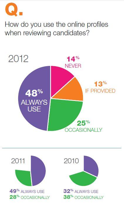 social profile 2012 jobvite