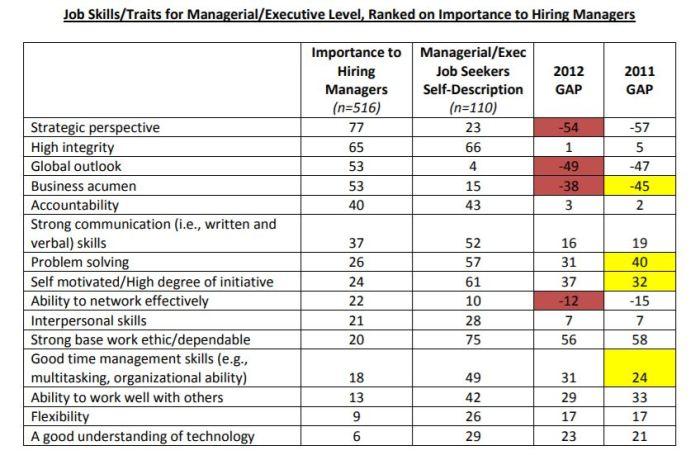 CAB Job Preparedness 2012