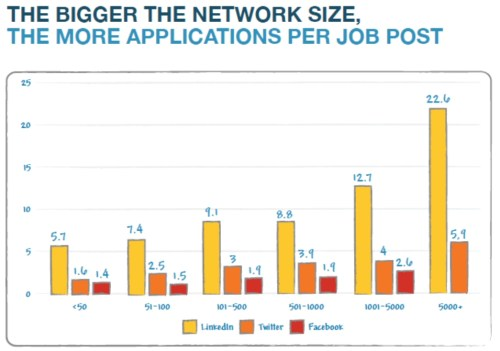 bigger network more applications