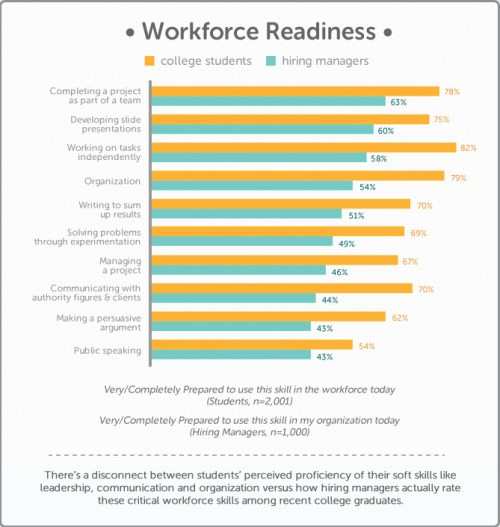 Chegg study on workforce preparedness college graduates