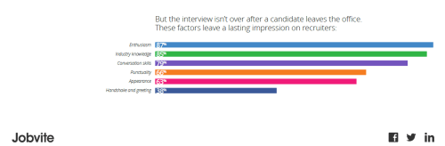 2015 jobvite lasting impressions