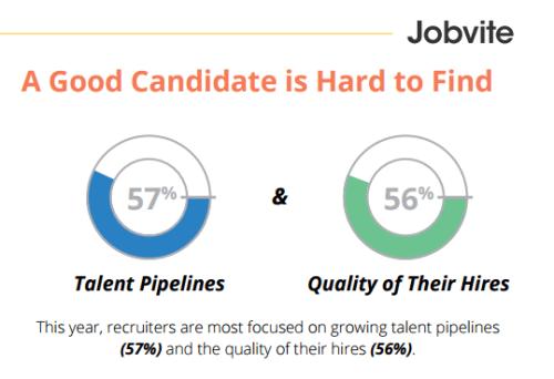 Jobvite 2016 talent pipeline
