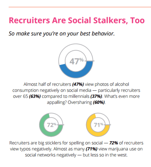 recruiters are social stalkers
