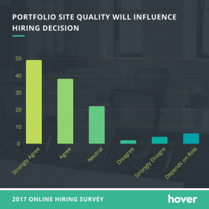 Hover quality of website