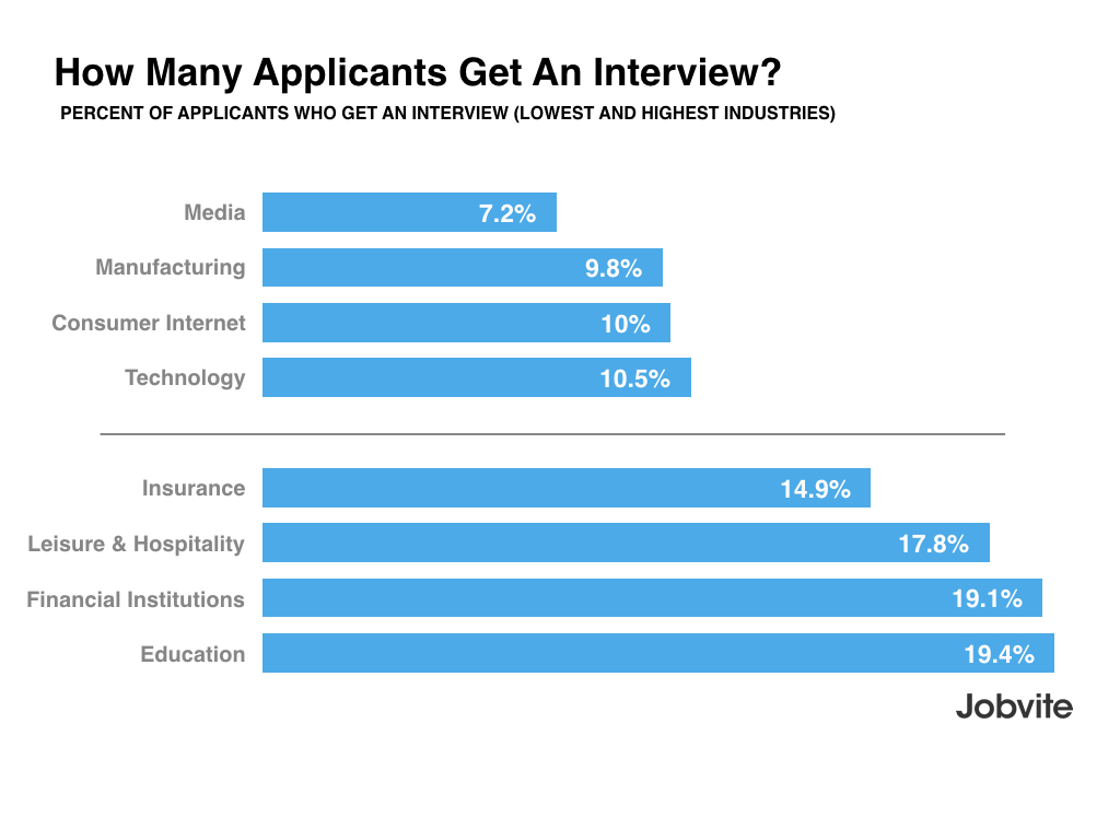 what are the chances of getting a new job in career sherpa jobvite applicants interviewed