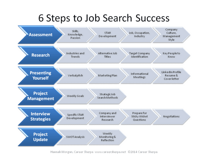 6 step job search strategy