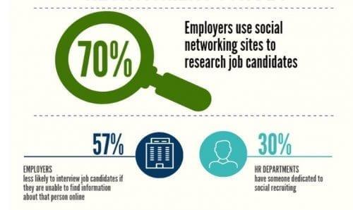 social media in job search