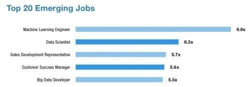LinkedIn 20 Emerging Jobs 2018