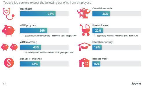 2018 benefits Jobvite
