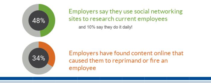 employees social media at risk