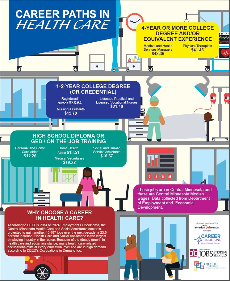 Career Paths in Health Care