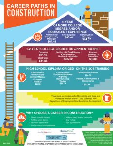 thumbnail of Career-Pathways-Construction-Flyer_April2020StatewideO