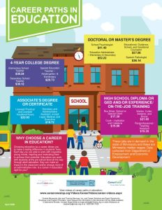 thumbnail of Career-Pathways-Education-Flyer_April2020StatewideO