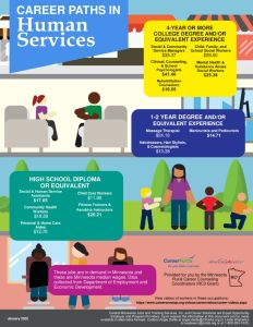 thumbnail of Career-Pathways-HumanServices-Flyer_January2020StatewideO