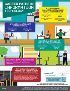 thumbnail of Career-Pathways-Information Technology_April2020StatewideO