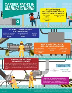 thumbnail of Career-Pathways-Manufacturing-Flyer_April2020StatewideO