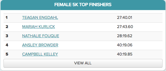 2017 Male 5k Finishers - Top 5. (link to full list)