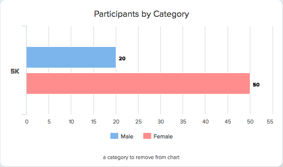 2017 Participants by Category (Male or Female)