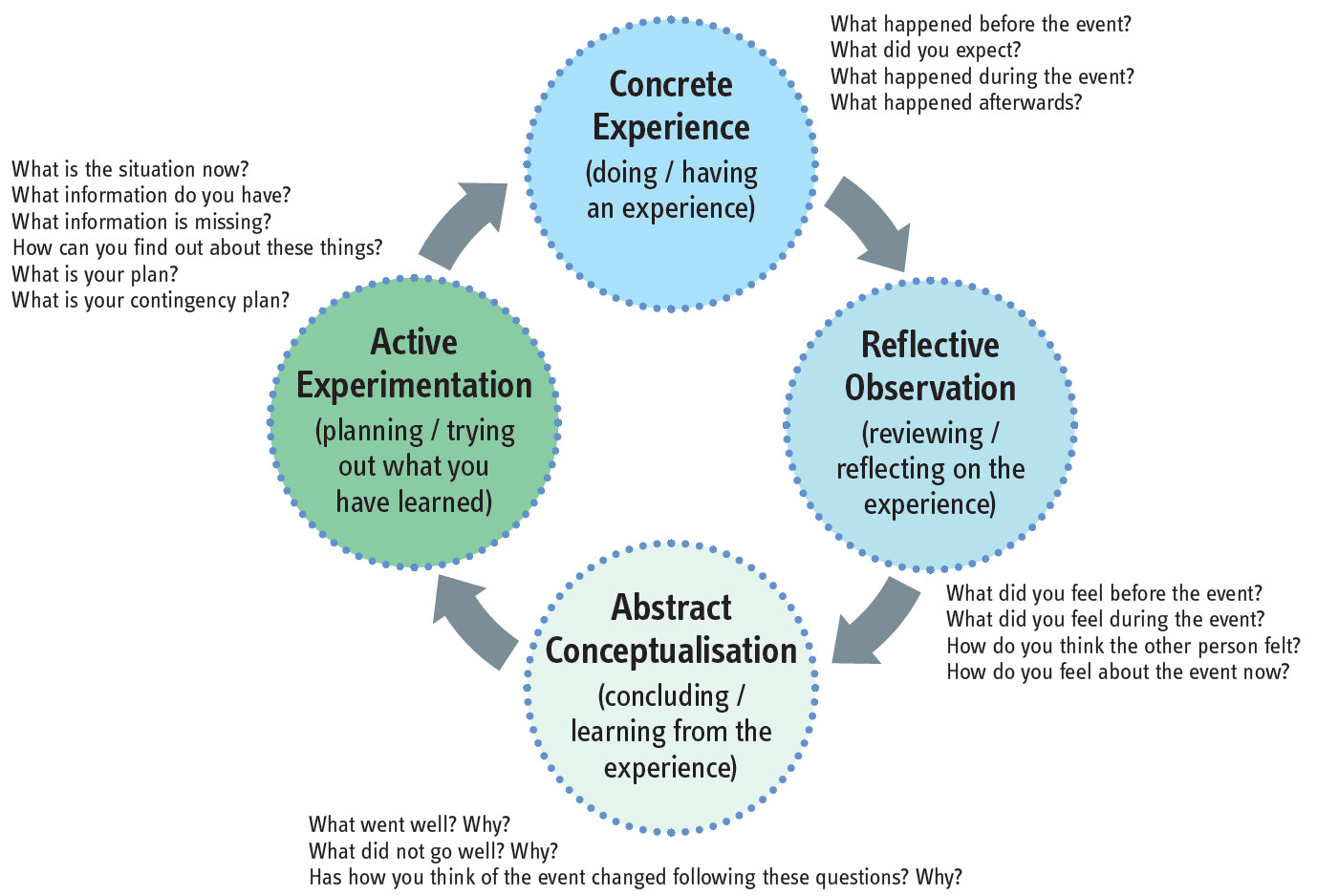 Critical Reflection Tool