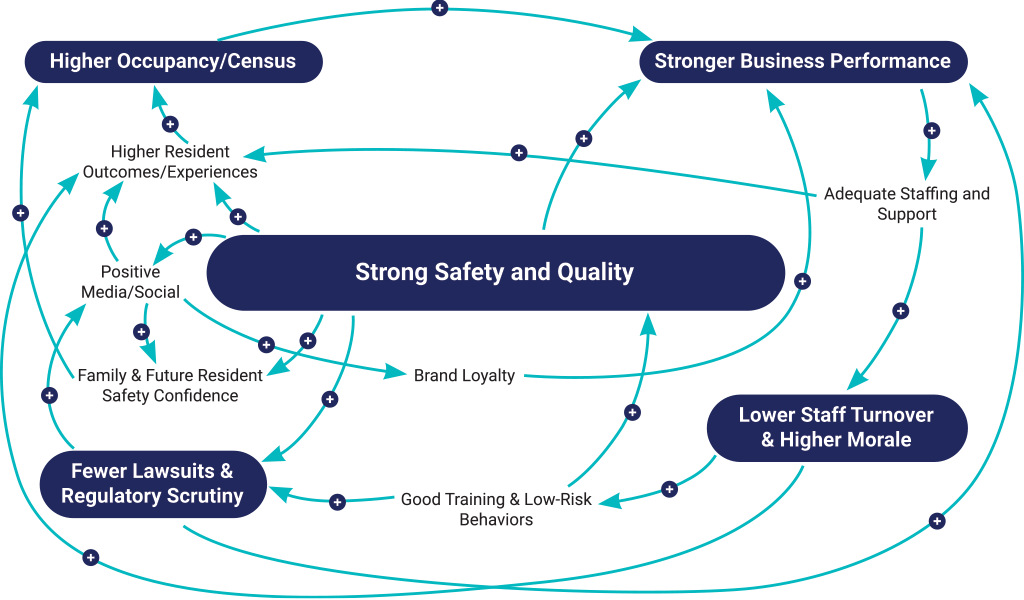 Strong Safety and Quality with CareSafely | Causal Loop Diagram