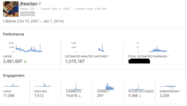 Over 14,000 comments but only 2,209 subscribers? I needed to reach out to people better.