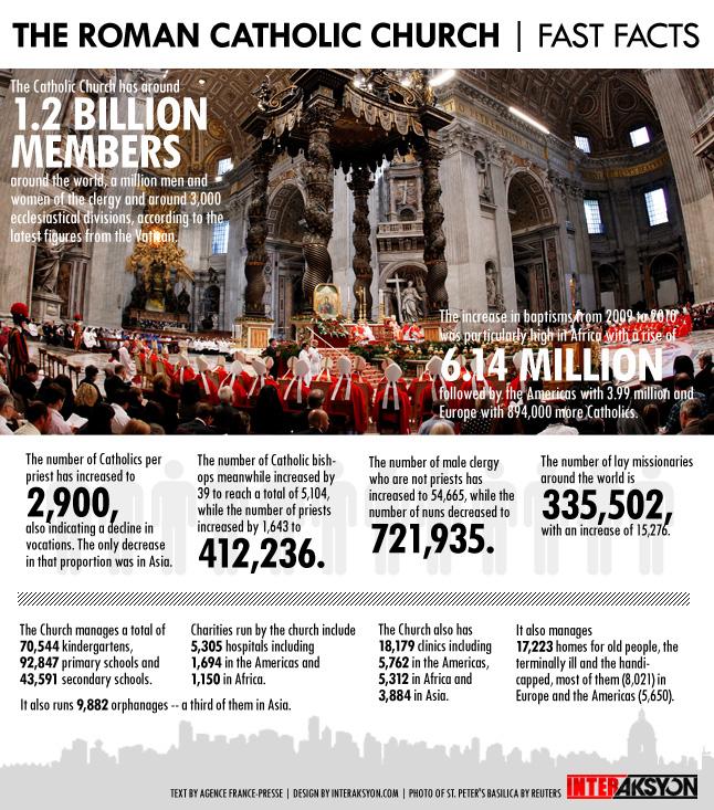 catholic-infographic