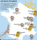 Les villes cyclables… et les autres