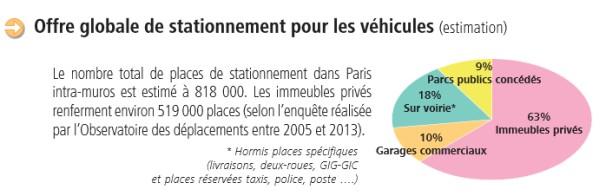 stationnement-paris