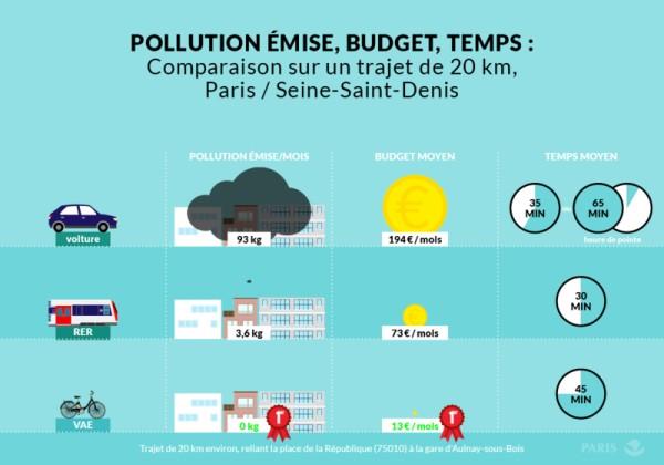 comparaison des co ts temps de trajet et pollution mise selon le mode de transport utilis. Black Bedroom Furniture Sets. Home Design Ideas