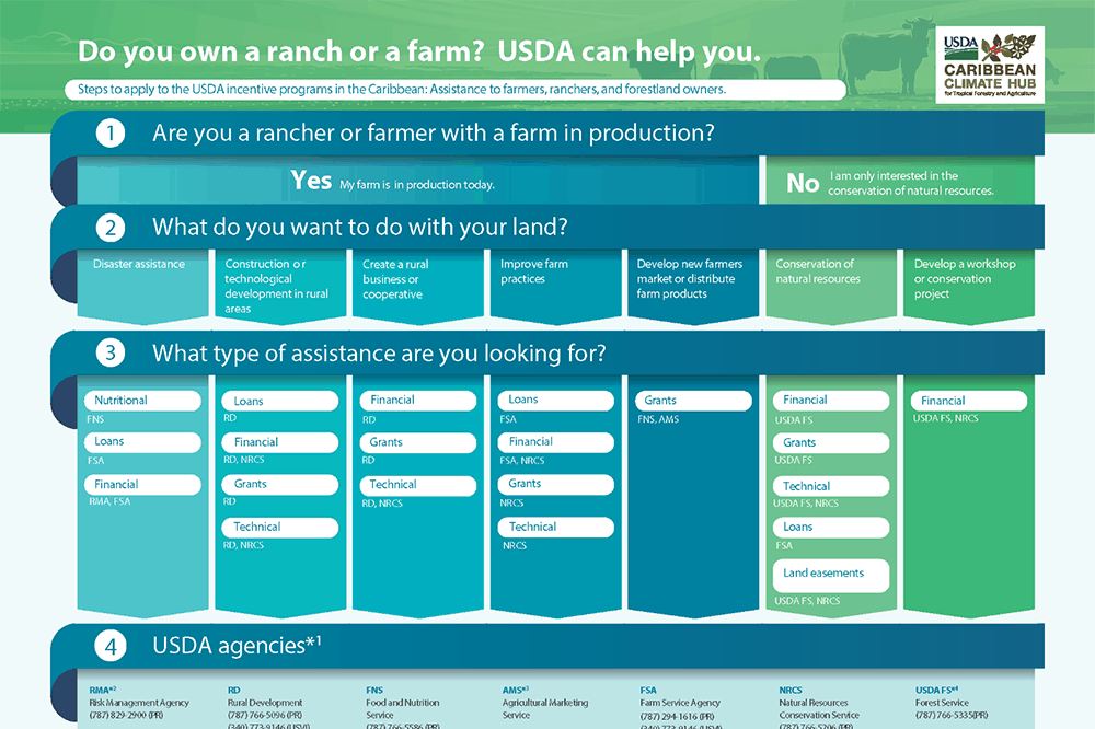 Story Map 2 USDA Programs
