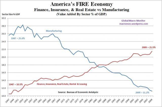 Americasfireeconomy