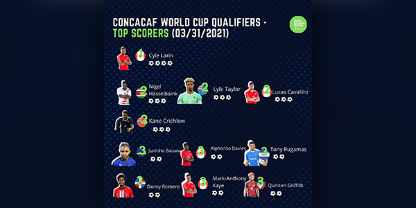 Crichlow Tied For 2nd In Concacaf Scoring